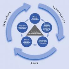 Instruments Fondamentaux Suivi Evaluation Projets/Programmes
